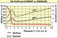 Oil Flow and Current vs. Pressure Chart