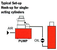 Typical Set-up For Single Acting Cylinder