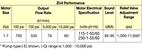 ZU4 Performance Chart